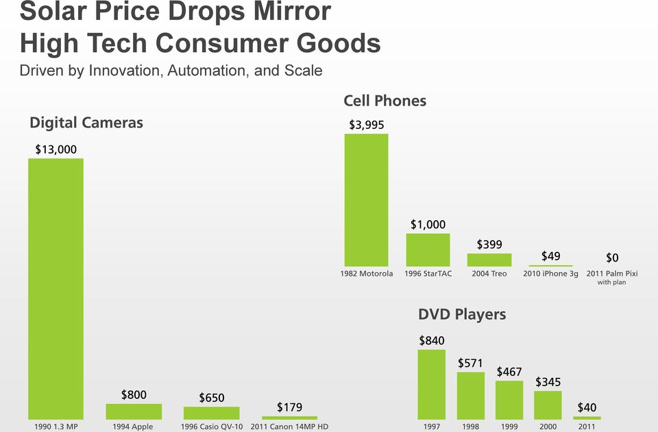 Consumer Goods Driven