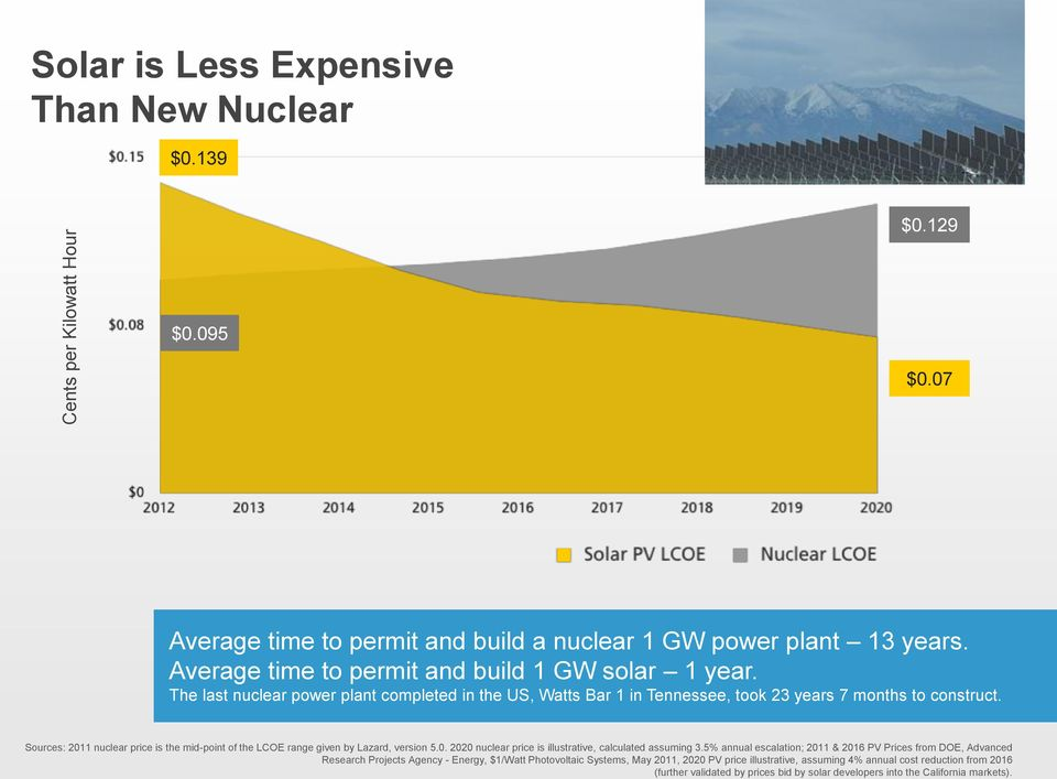 Sources: 2011 nuclear price is the mid-point of the LCOE range given by Lazard, version 5.0. 2020 nuclear price is illustrative, calculated assuming 3.