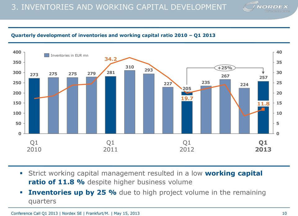 8 40 35 30 25 20 15 100 10 50 5 0 0 Q1 2010 Q1 2011 Q1 2012 Q1 2013 Strict working capital management resulted in a low working capital