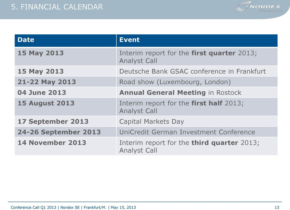 Interim report for the first half 2013; Analyst Call 17 September 2013 Capital Markets Day 24-26 September 2013 UniCredit German