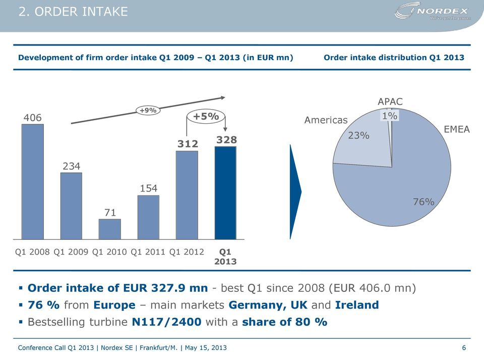 Order intake of EUR 327.9 mn - best Q1 since 2008 (EUR 406.