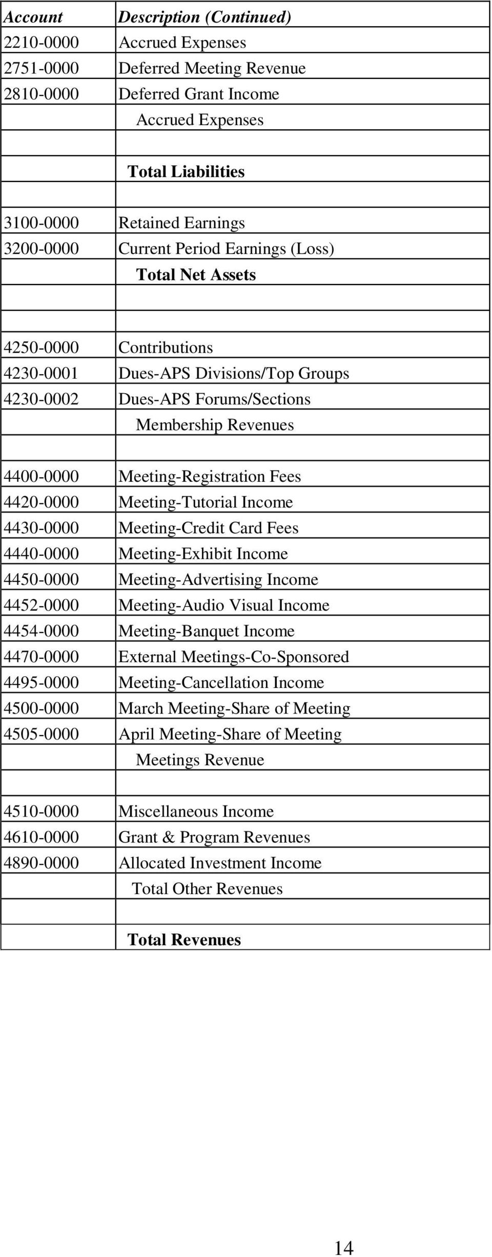 Fees 4420-0000 Meeting-Tutorial Income 4430-0000 Meeting-Credit Card Fees 4440-0000 Meeting-Exhibit Income 4450-0000 Meeting-Advertising Income 4452-0000 Meeting-Audio Visual Income 4454-0000