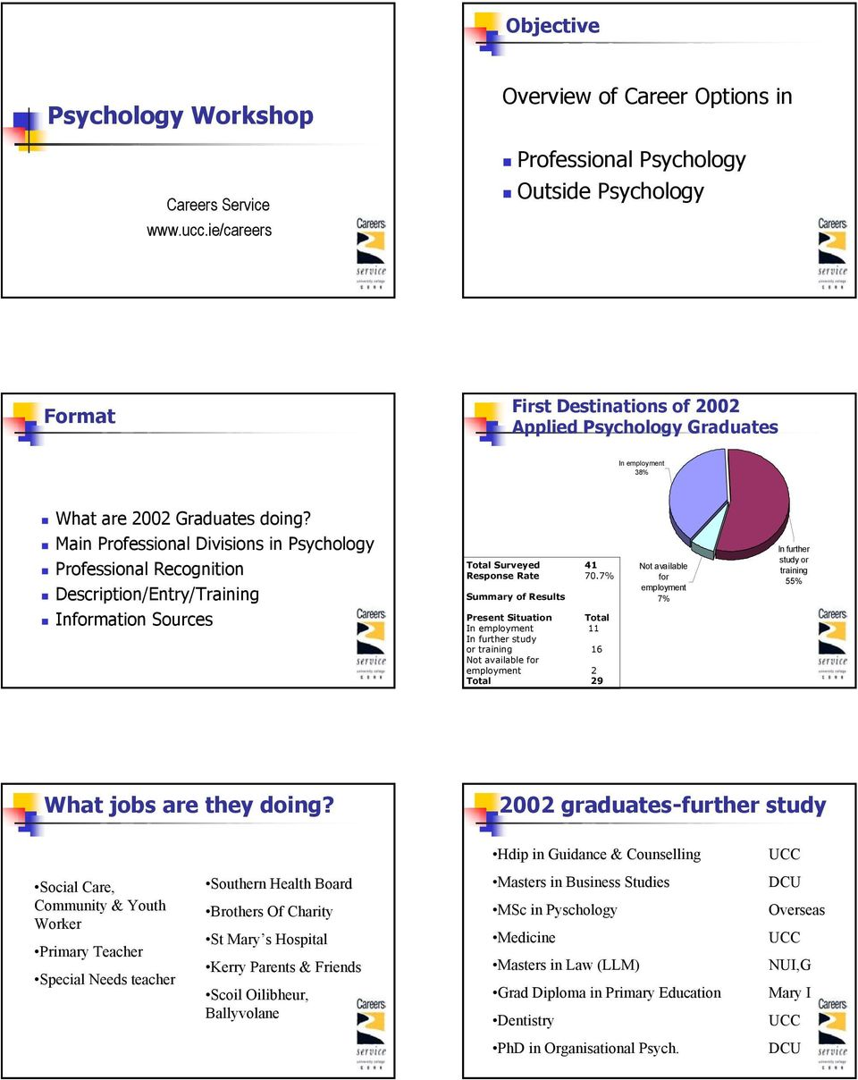 Main Professional Divisions in Psychology Professional Recognition Description/Entry/Training Information Sources Total Surveyed 41 Response Rate 70.