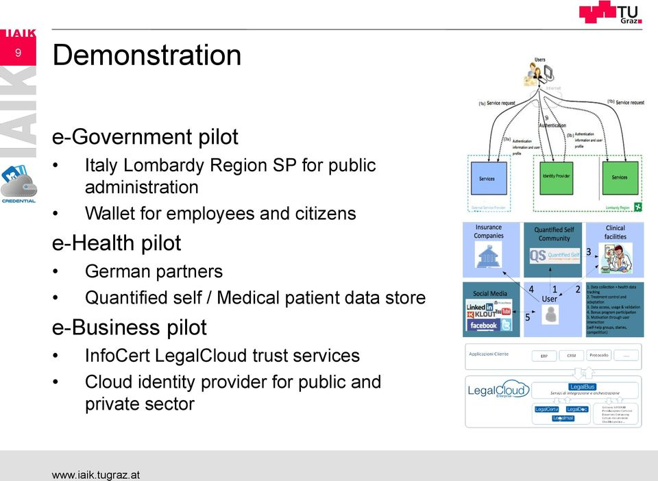 partners Quantified self / Medical patient data store e-business pilot