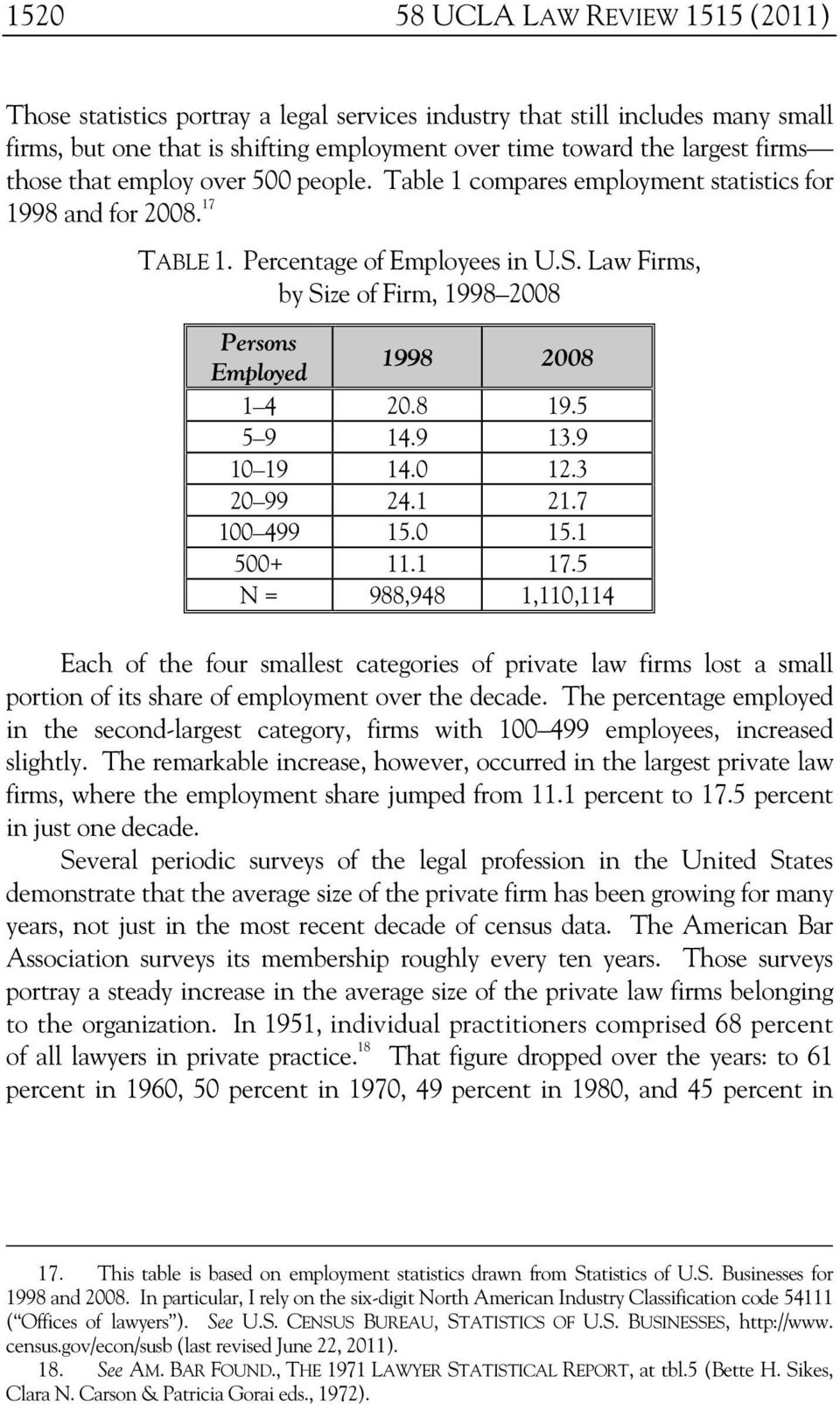Law Firms, by Size of Firm, 1998 2008 Persons Employed 1998 2008 1 4 20.8 19.5 5 9 14.9 13.9 10 19 14.0 12.3 20 99 24.1 21.7 100 499 15.0 15.1 500+ 11.1 17.