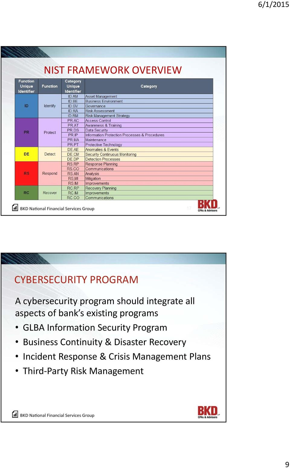 Information Security Program Business Continuity & Disaster Recovery