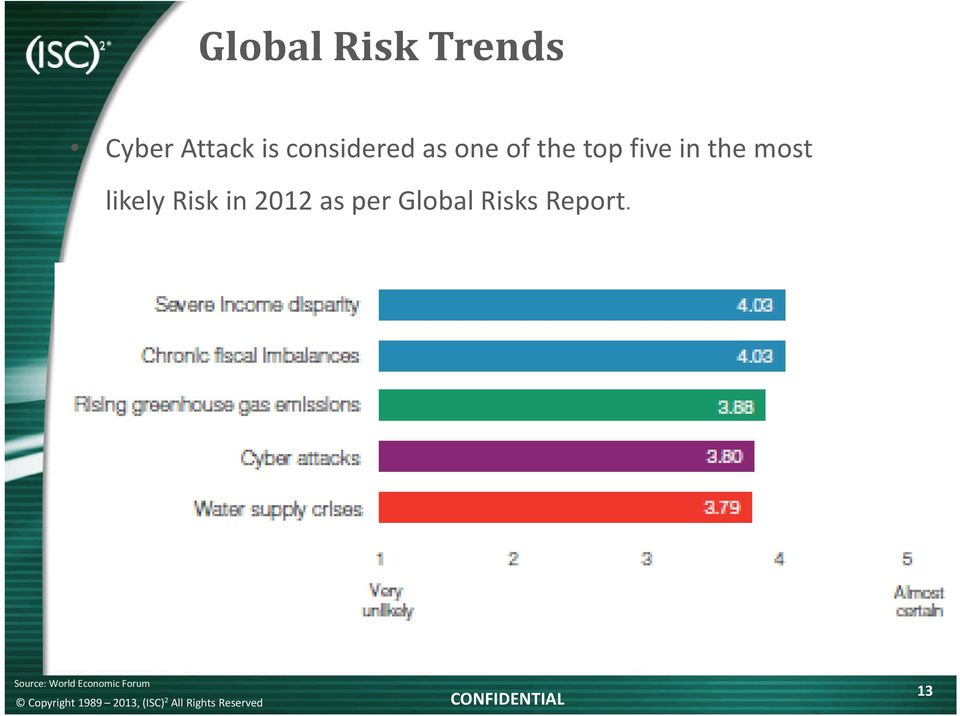 the most likely Risk in 2012 as per