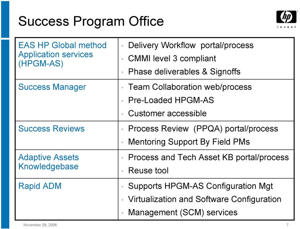 Pre-Loaded HPGM-AS Customer accessible Process Review (PPQA) portal/process Mentoring Support By Field PMs Process and Tech Asset KB