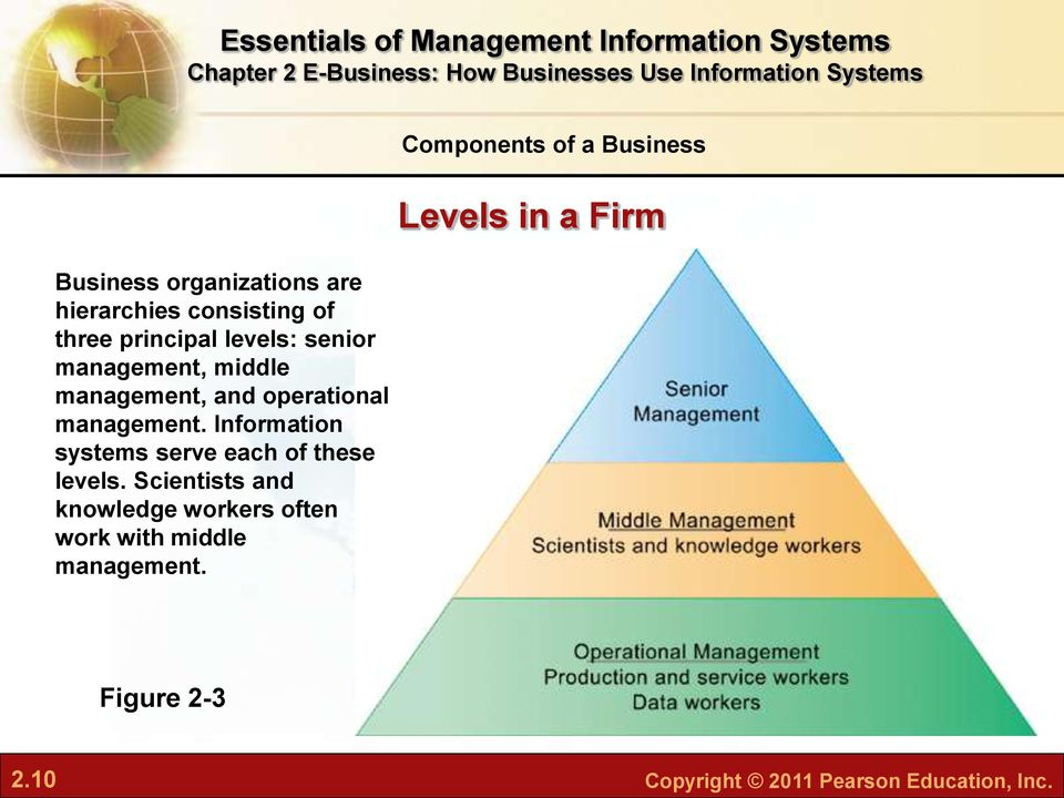 Information systems serve each of these levels.