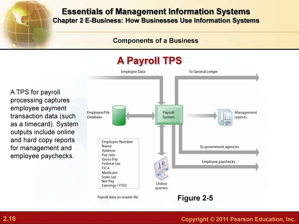 System outputs include online and hard copy reports for management
