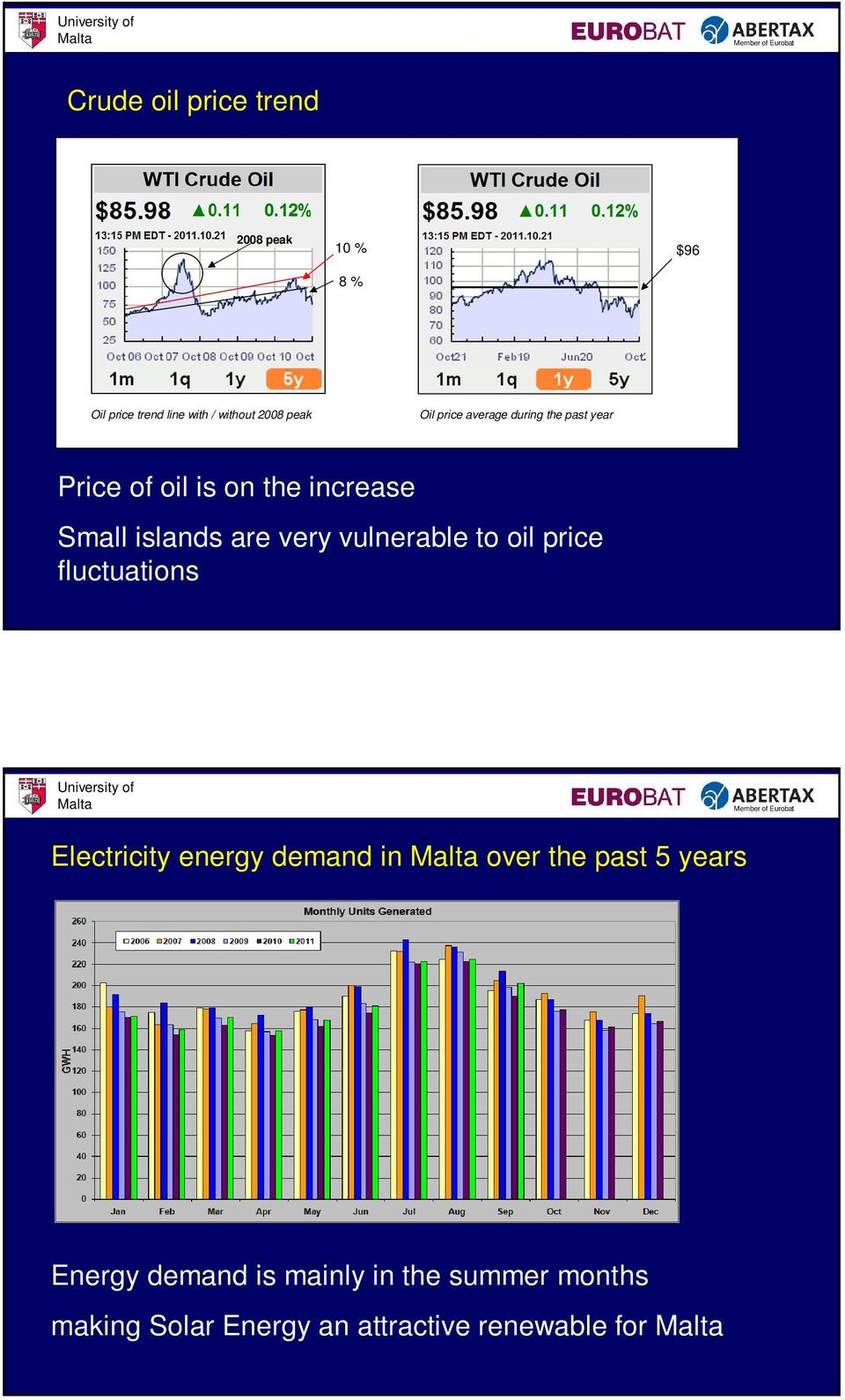 very vulnerable to oil price fluctuations Electricity energy demand in over the past 5