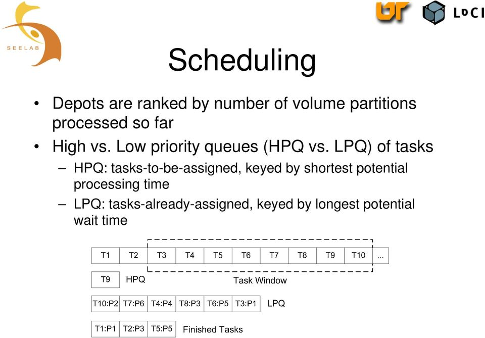 LPQ) of tasks HPQ: tasks-to-be-assigned, keyed by shortest