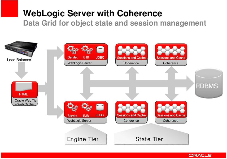 Sessions and Cache Coherence RDBMS HTML Oracle Web Tier Web Cache Servlet EJB JDBC