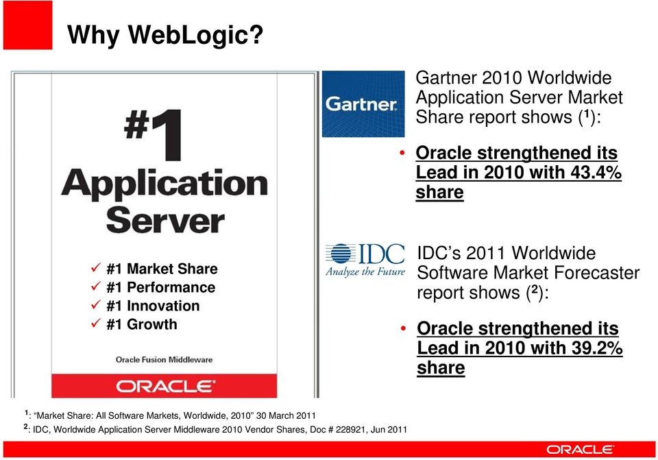Oracle strengthened its Lead in 2010 with 43.