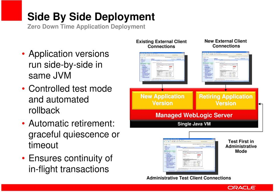in-flight transactions Existing External Client Connections New Application Version Managed WebLogic Server Single Java