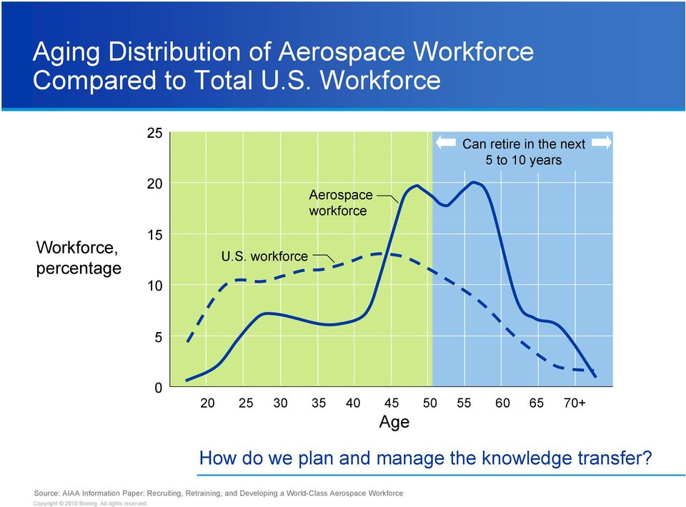 workforce Aerospace workforce Can retire in the next 5 to 10 years 5 0 20 25 30 35 40 45 50 55