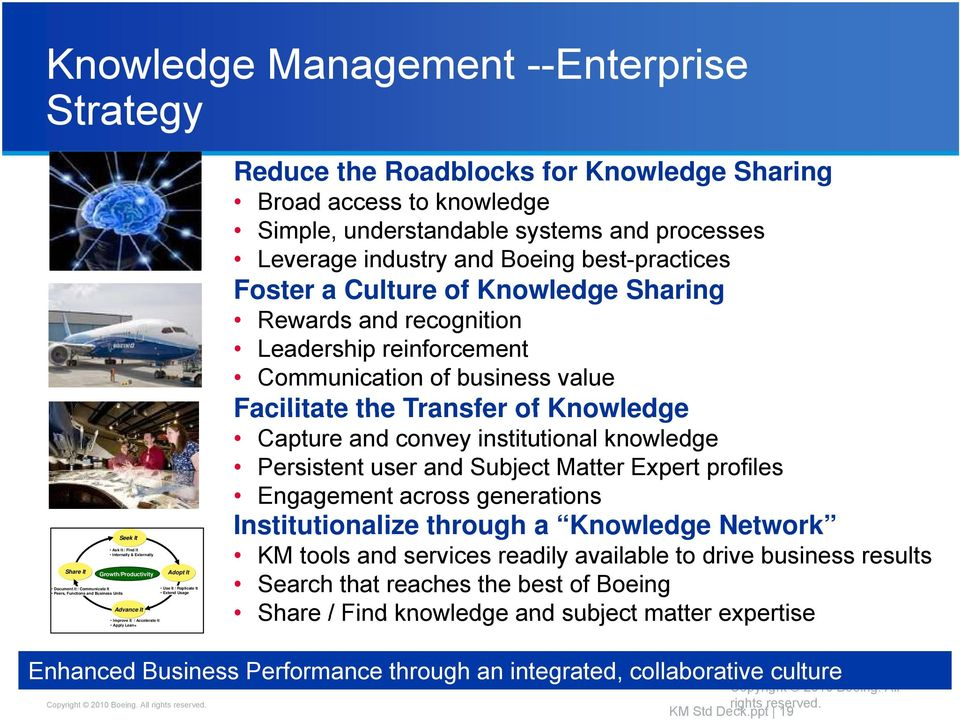 Leverage industry and Boeing best-practices Foster a Culture of Knowledge Sharing Rewards and recognition Leadership reinforcement Communication of business value Facilitate the Transfer of Knowledge