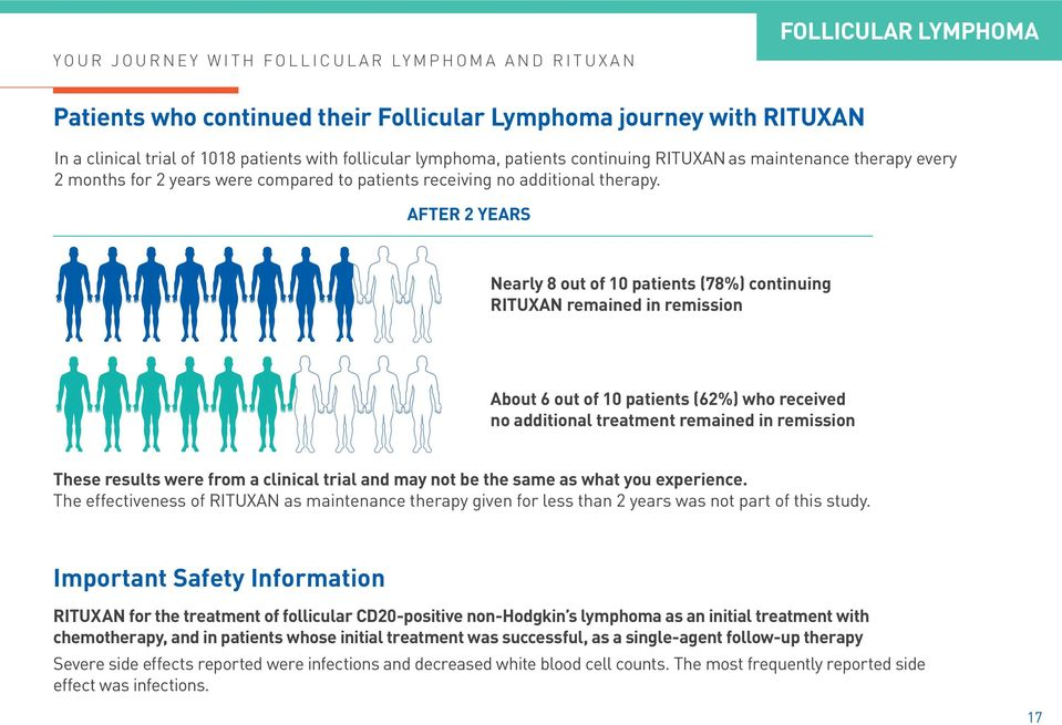 AFTER 2 YEARS Nearly 8 out of 10 patients (78%) continuing RITUXAN remained in remission About 6 out of 10 patients (62%) who received no additional treatment remained in remission These results were