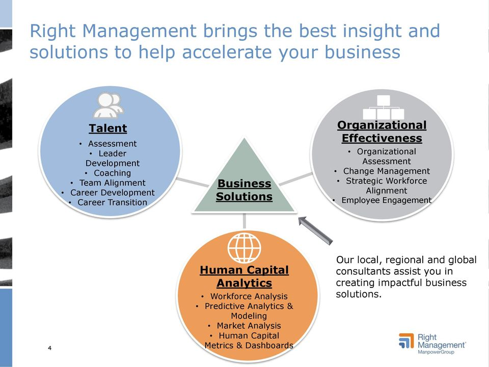 Management Strategic Workforce Alignment Employee Engagement 4 Human Capital Analytics Workforce Analysis Predictive Analytics & Modeling