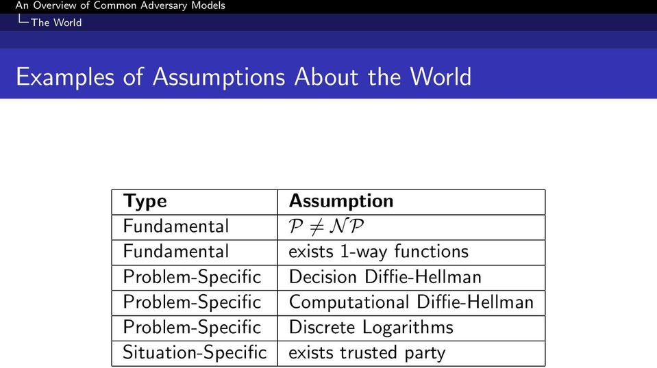 Situation-Specific Assumption P N P exists 1-way functions Decision