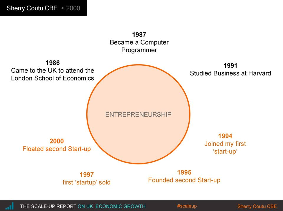 ENTREPRENEURSHIP 2000 Floated second Start-up 1994 Joined my first start-up