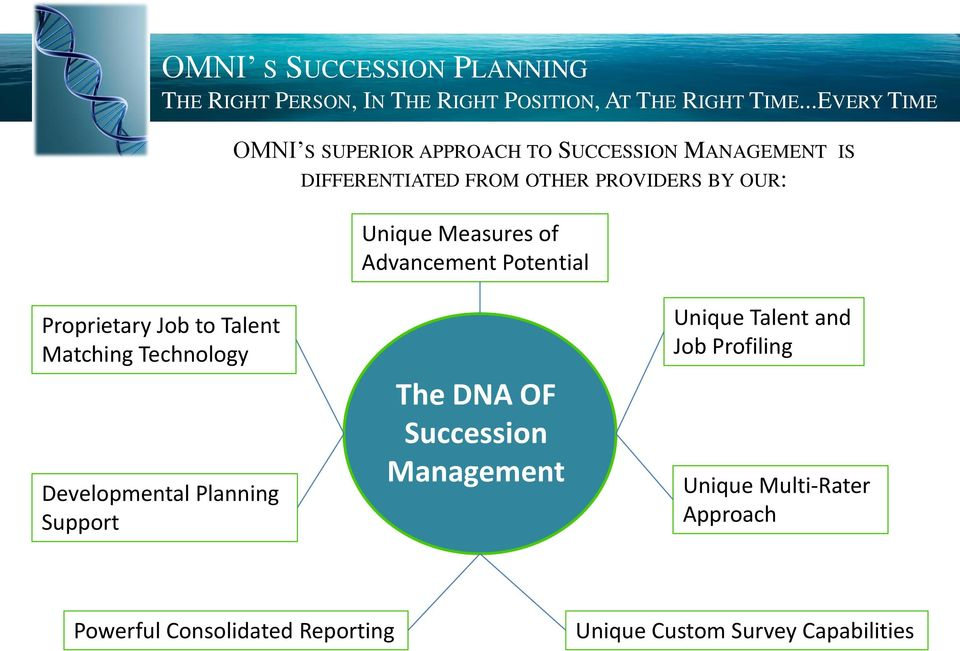 Technology Developmental Planning Support The DNA OF Succession Management Unique Talent and Job