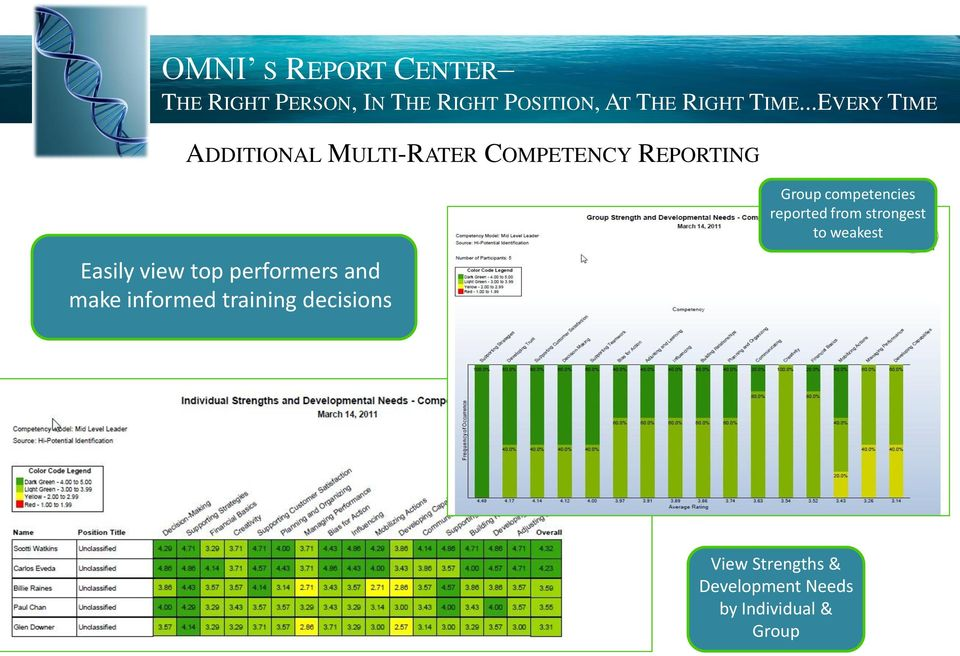 training decisions Group competencies reported from