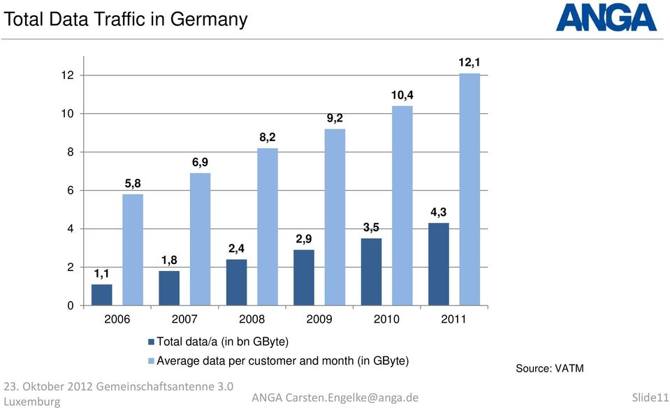 Total data/a (in bn GByte) Average data per customer and month