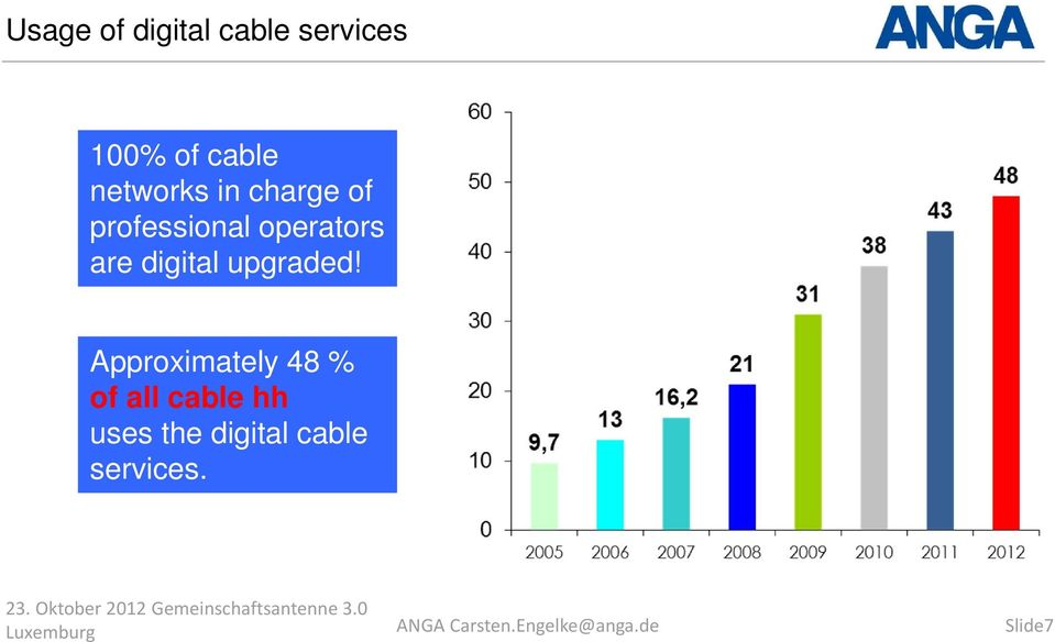 Approximately 48 % of all cable hh uses the digital