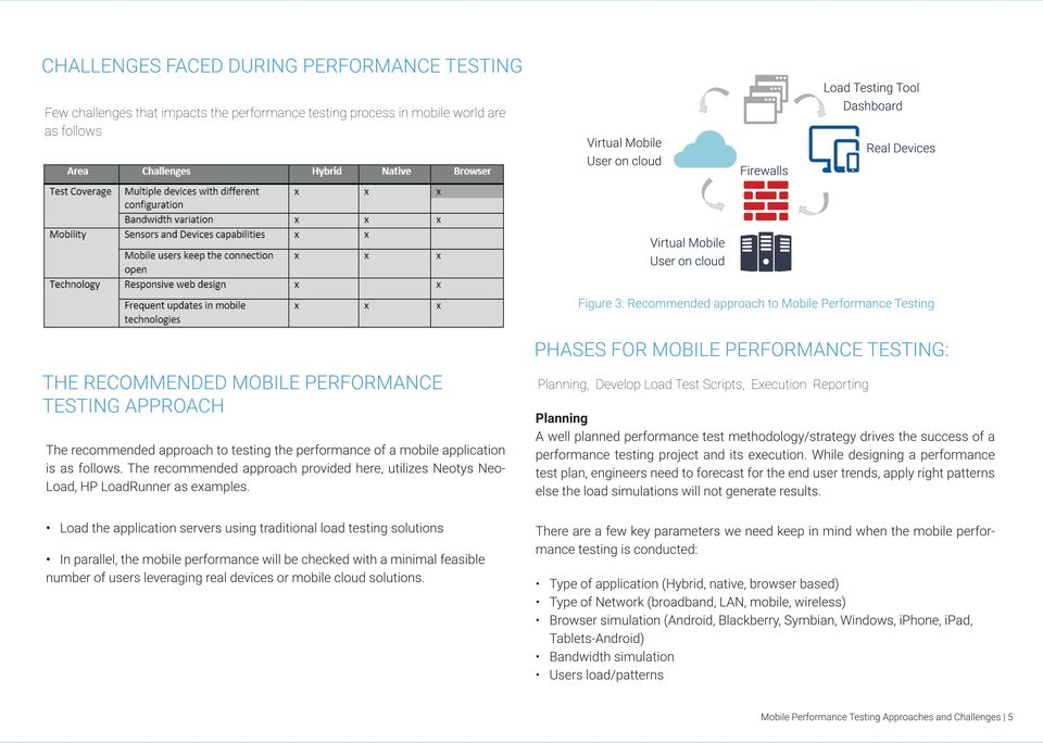 APPROACH The recommended approach to testing the performance of a mobile application is as follows. The recommended approach provided here, utilizes Neotys Neo- Load, HP LoadRunner as examples.