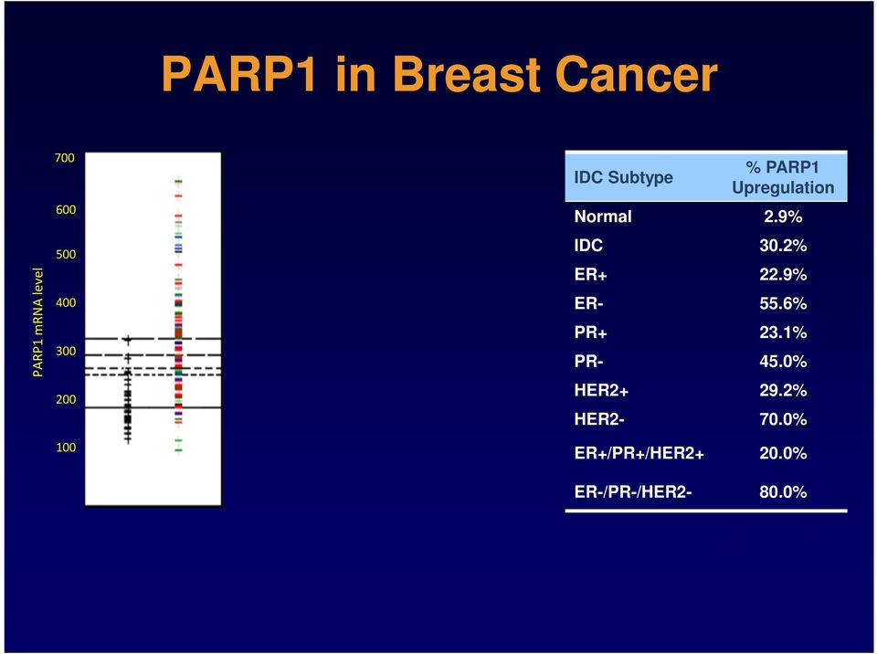 IDC shows statistically significant PARP1 upregulation in comparison with normal breast tissues: P = 2x10-27 PARP1 is upregulated in TNBC IDC Subtype % PARP1