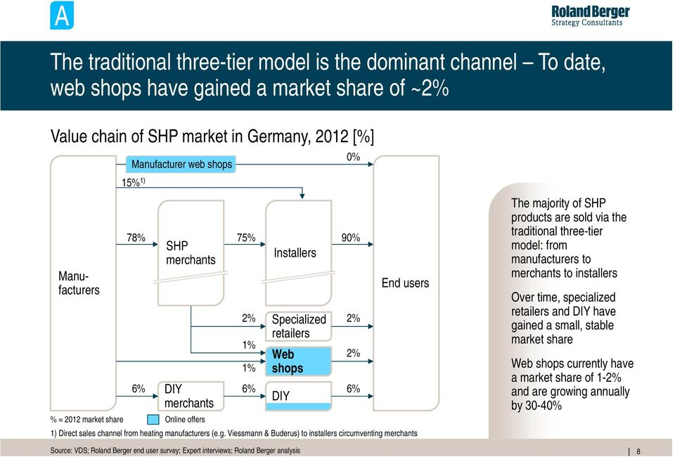 g. Viessmann & Buderus) to installers circumventing merchants 2% 1% 1% 6% DIY 2% 2% 6% The majority of SHP products are sold via the traditional three-tier model: from manufacturers to merchants to