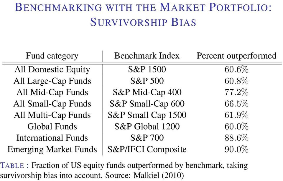 5% All Multi-Cap Funds S&P Small Cap 1500 61.9% Global Funds S&P Global 1200 60.0% International Funds S&P 700 88.