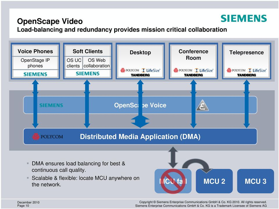 Telepresence OpenScape Voice Distributed Media Application (DMA) DMA ensures load balancing for best