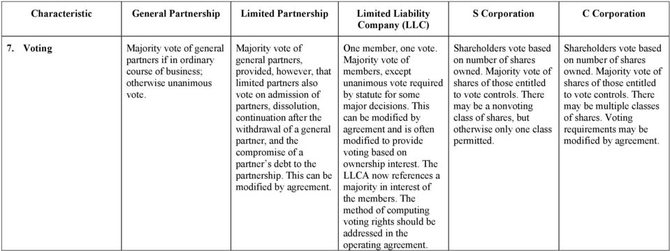 of a partner s debt to the partnership. This can be modified by agreement. One member, one vote. Majority vote of members, except unanimous vote required by statute for some major decisions.