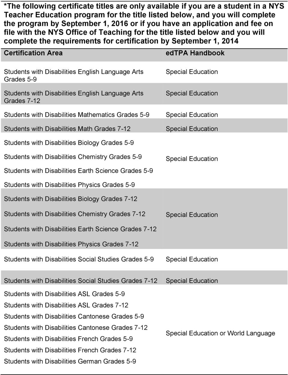 edtpa Handbook Students with Disabilities English Language Arts Grades 5-9 Students with Disabilities English Language Arts Grades 7-12 Students with Disabilities Mathematics Grades 5-9 Students with