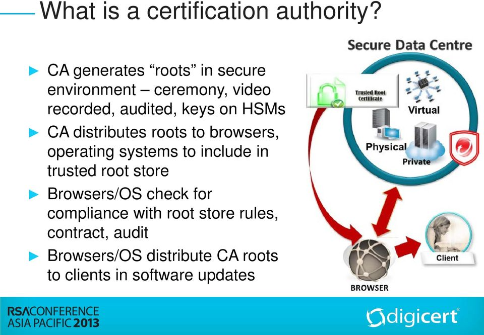 HSMs CA distributes roots to browsers, operating systems to include in trusted root