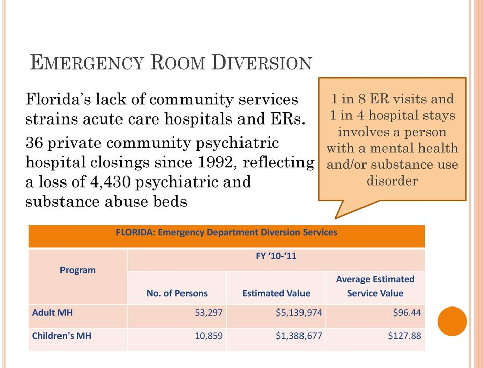 ER visits and 1 in 4 hospital stays involves a person with a mental health and/or substance use disorder FLORIDA: Emergency Department