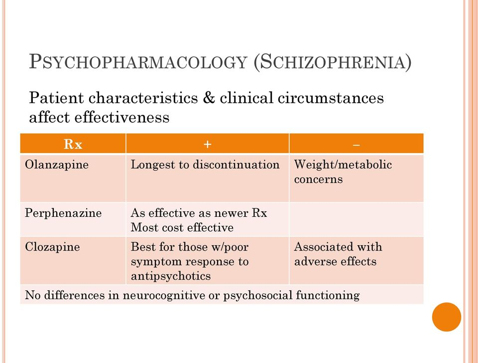 Clozapine As effective as newer Rx Most cost effective Best for those w/poor symptom response to