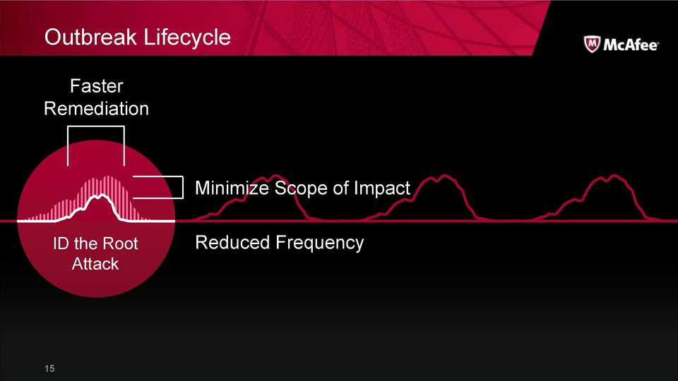 Scope of Impact ID the