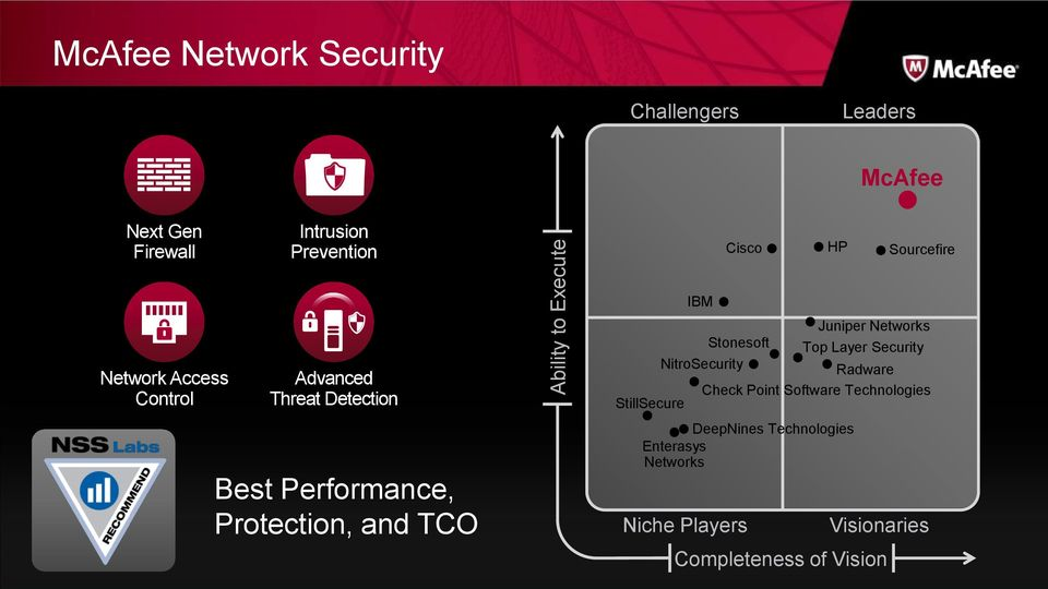 Stonesoft Top Layer Security NitroSecurity Radware Check Point Software Technologies StillSecure Best
