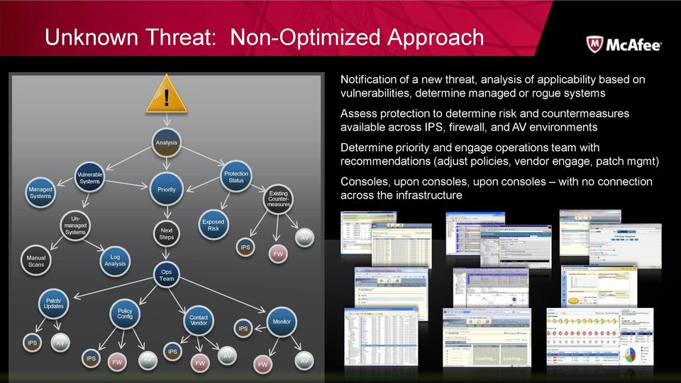 across IPS, firewall, and AV environments Managed Systems Vulnerable Systems Analysis Priority Protection Status Existing Countermeasures Determine priority and engage operations