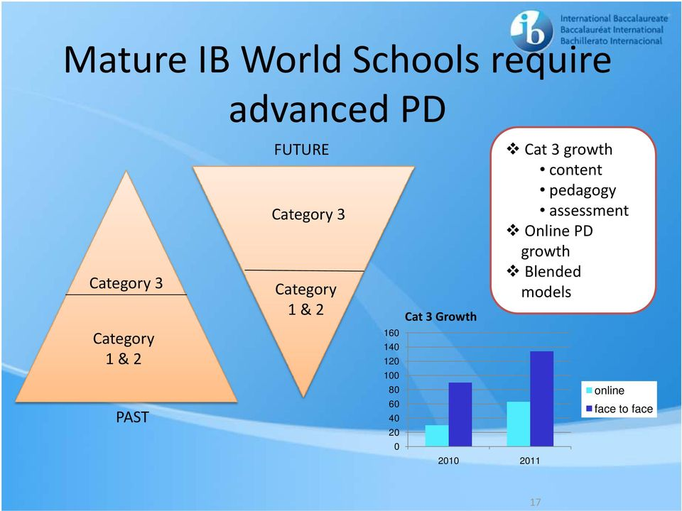 pedagogy assessment Online PD growth Blended models Category 1
