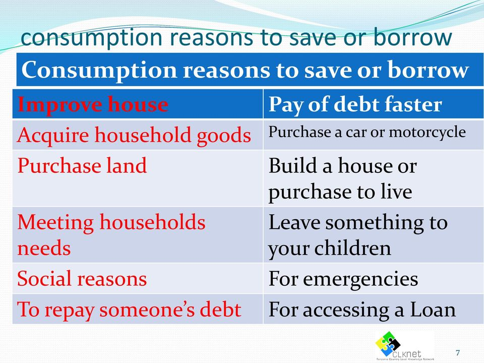 land Meeting households needs Social reasons To repay someone s debt Build a house or