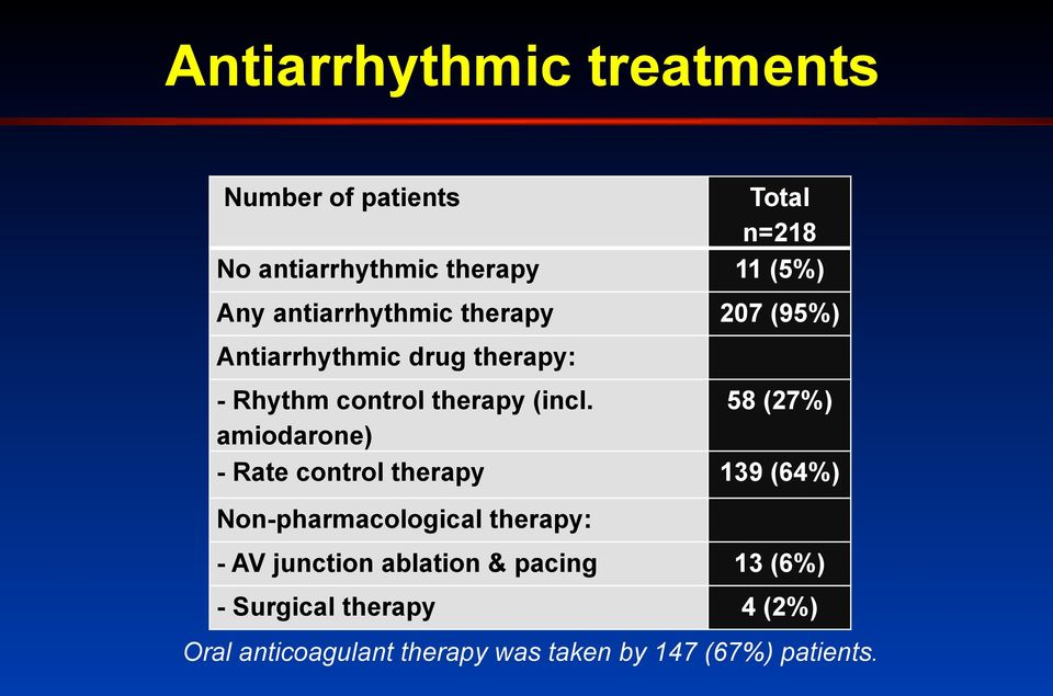 58 (27%) amiodarone) - Rate control therapy 139 (64%) Non-pharmacological therapy: - AV junction