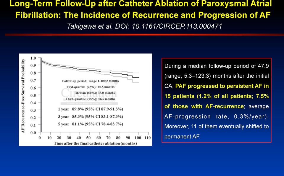 3 123.3) months after the initial CA, PAF progressed to persistent AF in 15 patients (1.2% of all patients; 7.