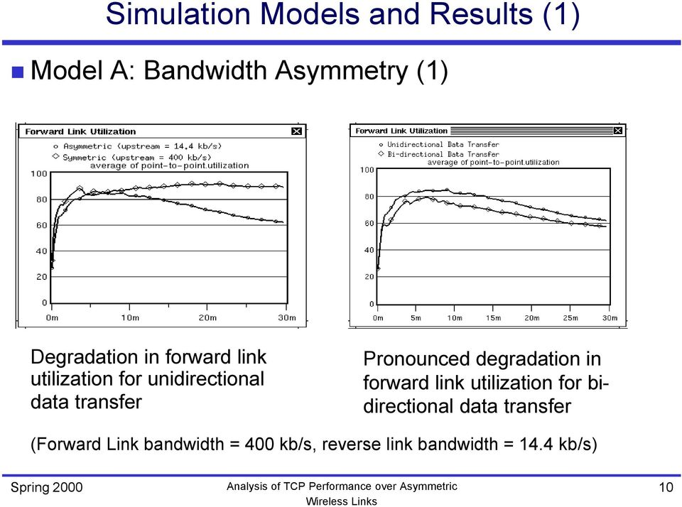 Pronounced degradation in forward link utilization for bidirectional data