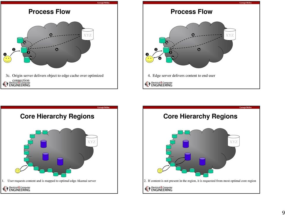 Edge server delivers content to end user Core Hierarchy Regions Core Hierarchy Regions.