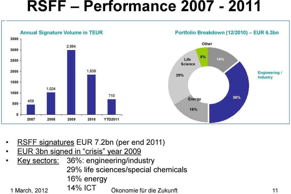 3bn 29% Life Science Energy 16% Other 5% Other 14% 36% Engineering / Industry RSFF signatures EUR 7.
