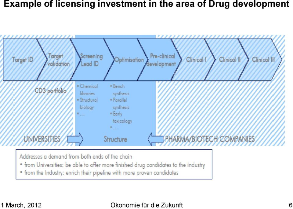 Drug development 1 March,